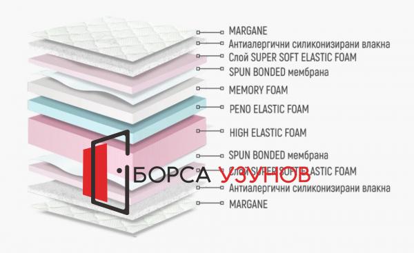 Структура на ядрото на матрак ЛАГО