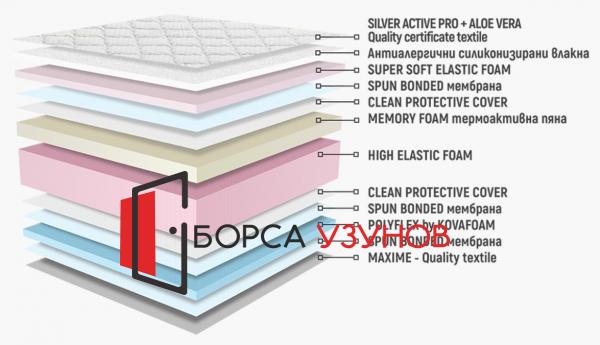 Структура на ядрото на матрак СИРЕНА МЕМОРИ