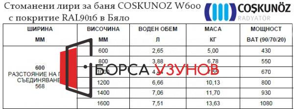Характеристики на стоманени лири за баня COSKUNOZ W600 RAL Бяло